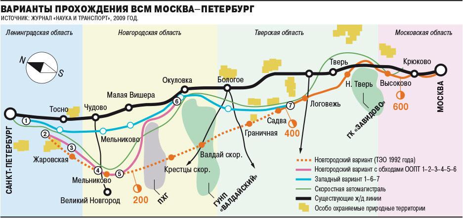 РЖД не сможет построить ВСМ из Москвы в Петербург?