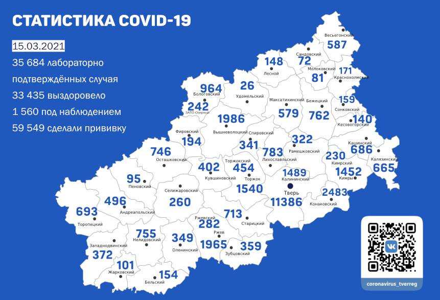 В Тверской области снизилось количество проводимых лабораторных тестов на коронавирус